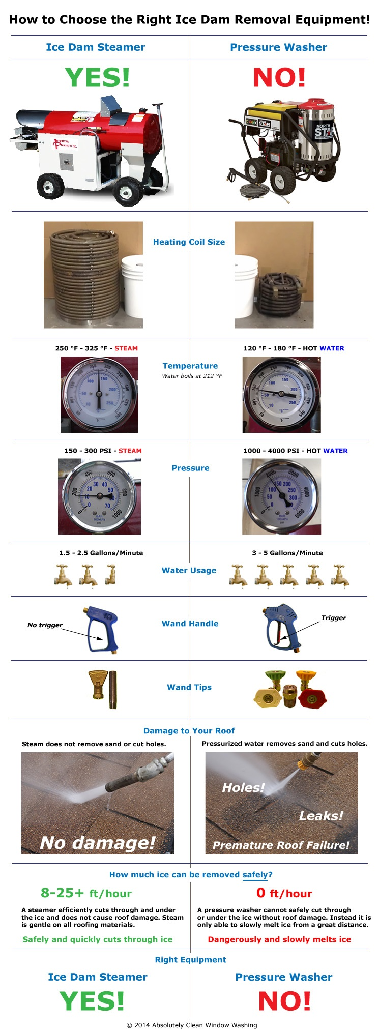 STEAMER-VS-PRESSURE-WASHER-GRAPH-FINAL